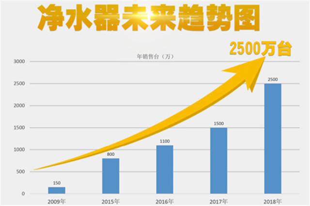 净水器销量年年攀升市场前景大好